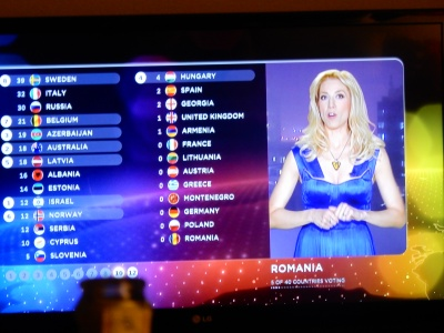 Eurovision points
